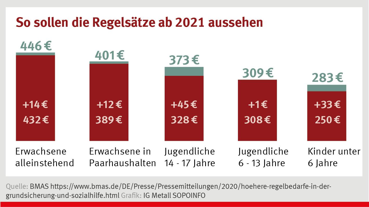 Mietobergrenze Hartz 4 Essen 2021
